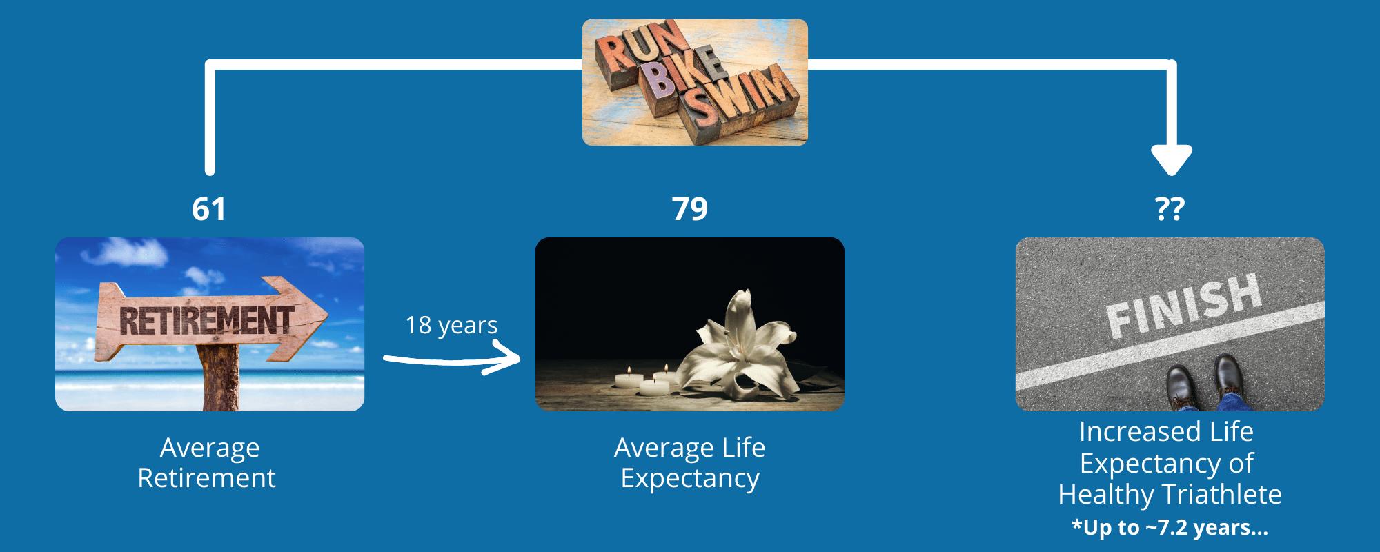 Image illustrating the increased anticipated longevity of a triathlete.